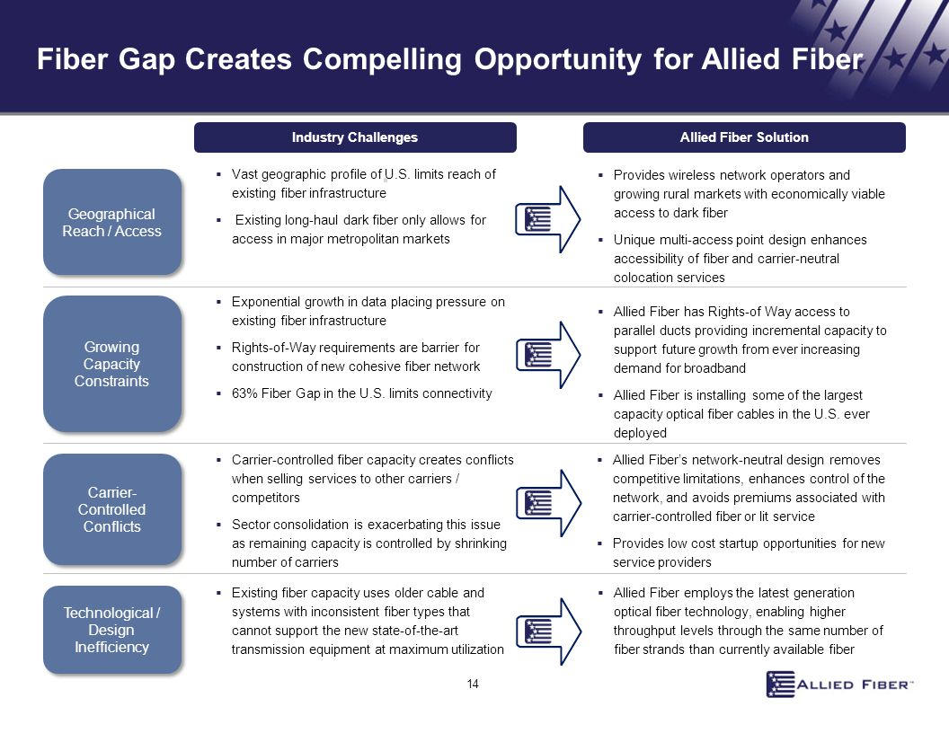 Fiber Gap Creates Compelling Opportunity for Allied Fiber Geographical Reach / Access Growing Capacity Constraints Carrier- Controlled Conflicts Techn