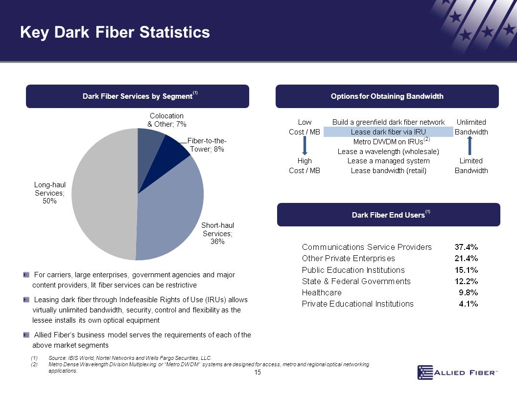 Key Dark Fiber Statistics Dark Fiber Services by Segment For carriers, large enterprises, government agencies and major content providers, lit fiber services can be restrictive Leasing dark fiber through Indefeasible Rights of Use (IRUs) allows virtually unlimited bandwidth, security, control and flexibility as the lessee installs its own optical equipment Allied Fiber's business model serves the requirements of each of the above market segments Options for Obtaining Bandwidth (1)Source: IBIS World, Nortel Networks and Wells Fargo Securities, LLC.