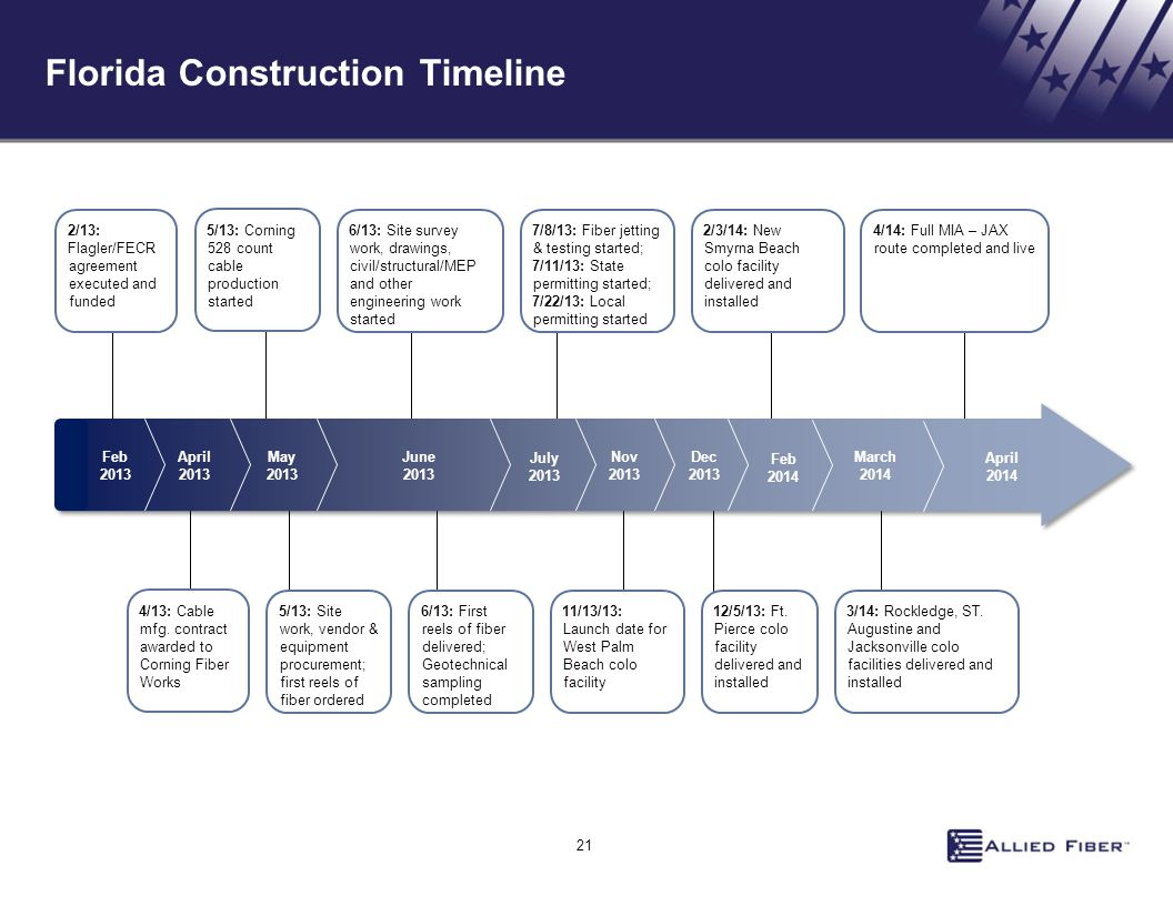 Florida Construction Timeline 2/13: Flagler/FECR agreement executed and funded 6/13: Site survey work, drawings, civil/structural/MEP and other engine