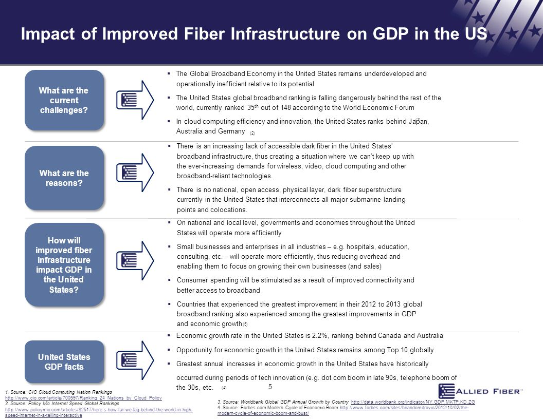 Impact of Improved Fiber Infrastructure on GDP in the US What are the current challenges? What are the reasons? How will improved fiber infrastructure