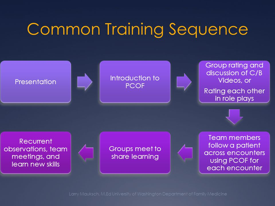 Common Training Sequence Larry Mauksch, M.Ed University of Washington Department of Family Medicine