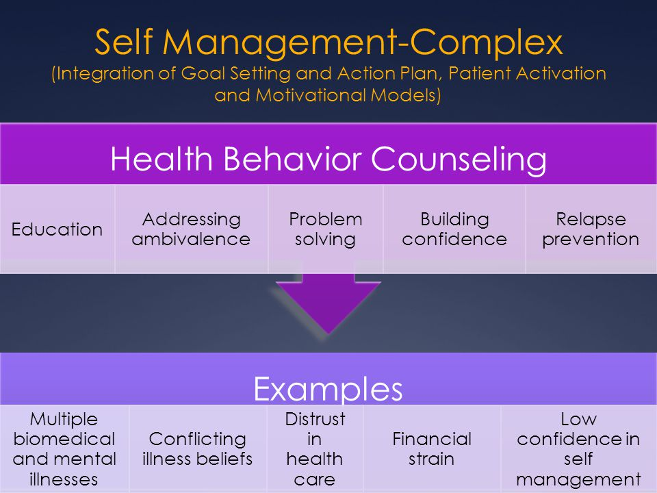 Self Management-Complex (Integration of Goal Setting and Action Plan, Patient Activation and Motivational Models)