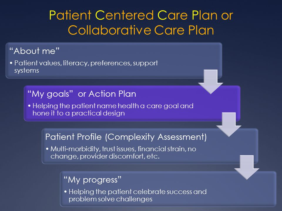 Patient Centered Care Plan or Collaborative Care Plan