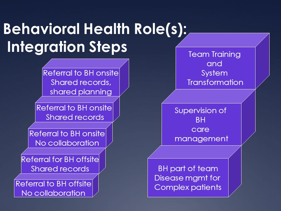 Behavioral Health Role(s): Integration Steps Referral to BH offsite No collaboration BH part of team Disease mgmt for Complex patients Supervision of BH care management Referral for BH offsite Shared records Referral to BH onsite No collaboration Referral to BH onsite Shared records Referral to BH onsite Shared records, shared planning Team Training and System Transformation