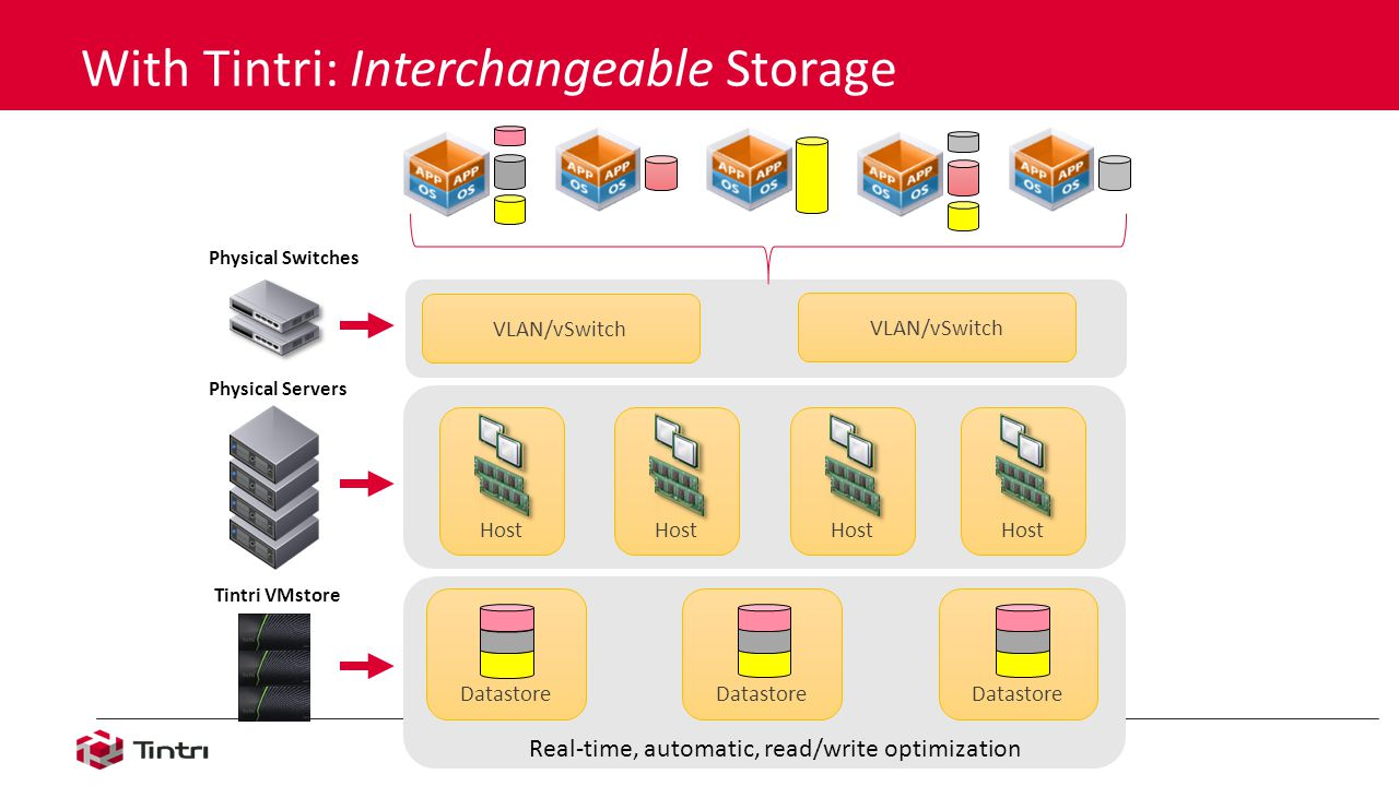 Tintri VMstore Datastore With Tintri: Interchangeable Storage Physical Servers Physical Switches VLAN/vSwitch Host VLAN/vSwitch Host Datastore Real-time, automatic, read/write optimization