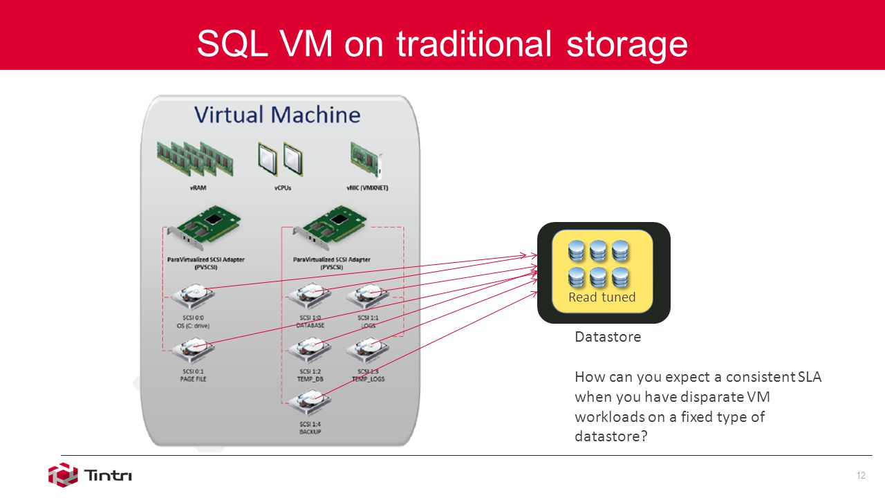 SQL VM on traditional storage 12 Read tuned Datastore How can you expect a consistent SLA when you have disparate VM workloads on a fixed type of datastore