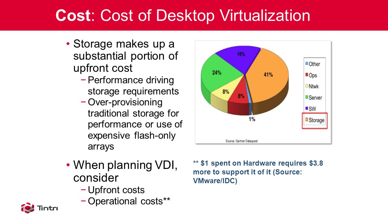 Storage makes up a substantial portion of upfront cost −Performance driving storage requirements −Over-provisioning traditional storage for performance or use of expensive flash-only arrays When planning VDI, consider −Upfront costs −Operational costs** Cost: Cost of Desktop Virtualization ** $1 spent on Hardware requires $3.8 more to support it of it (Source: VMware/IDC)