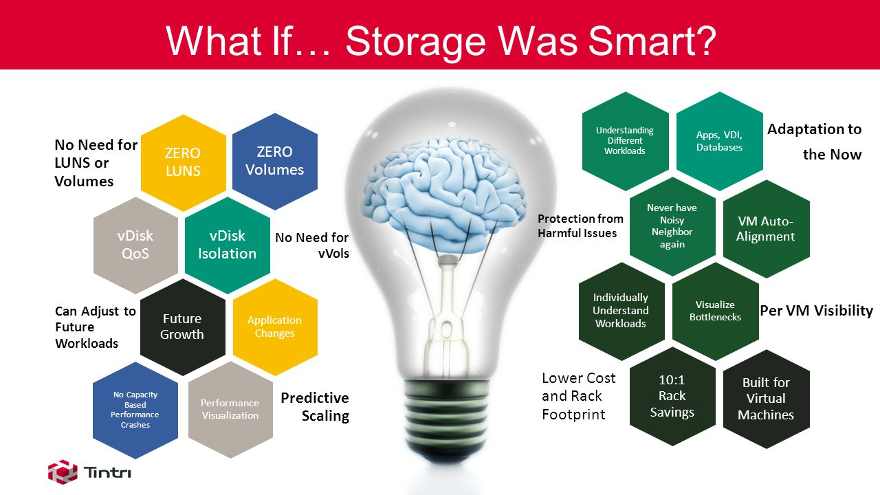 What If… Storage Was Smart.