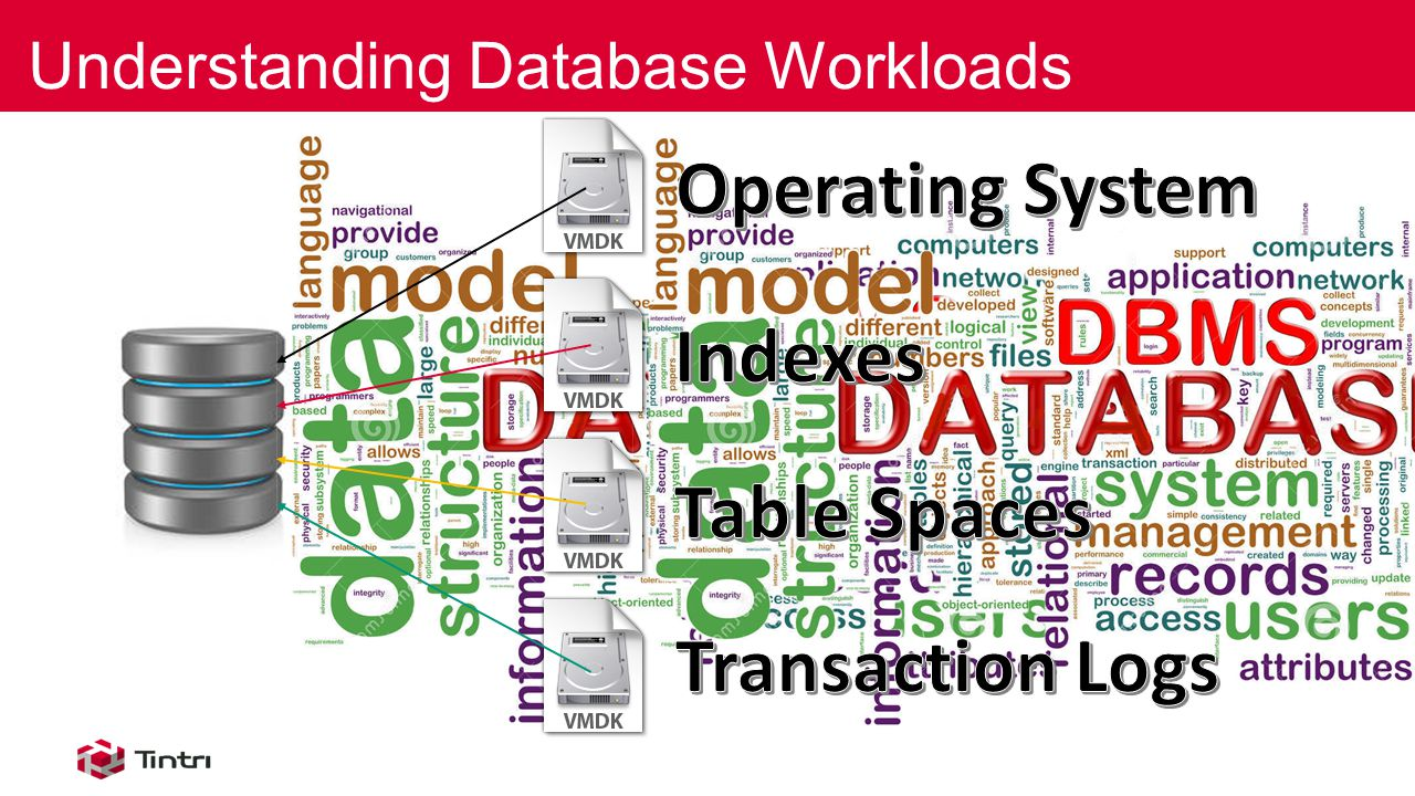 Understanding Database Workloads