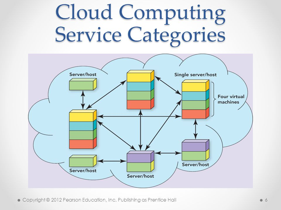Cloud Computing Service Categories Copyright © 2012 Pearson Education, Inc. Publishing as Prentice Hall 6
