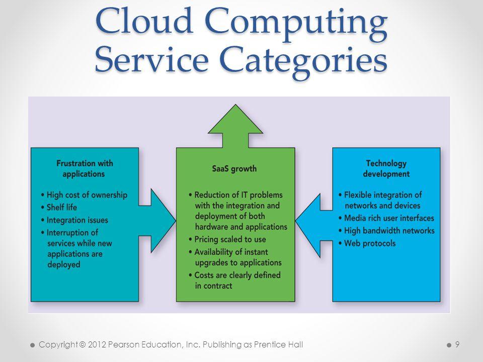Cloud Deployment Methods Three basic types of deployment models: o Private cloud o Public cloud o Hybrid cloud Copyright © 2012 Pearson Education, Inc.