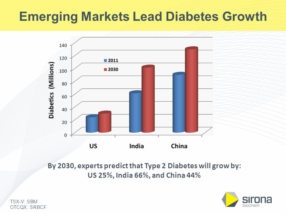 TSX-V: SBM OTCQX: SRBCF Emerging Markets Lead Diabetes Growth By 2030, experts predict that Type 2 Diabetes will grow by: US 25%, India 66%, and China