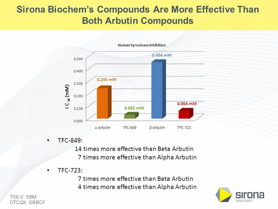 TSX-V: SBM OTCQX: SRBCF Sirona Biochem's Compounds Are More Effective Than Both Arbutin Compounds TFC-849: 14 times more effective than Beta Arbutin 7 times more effective than Alpha Arbutin TFC-723: 7 times more effective than Beta Arbutin 4 times more effective than Alpha Arbutin  -arbutin  -arbutin TFC-849TFC-723
