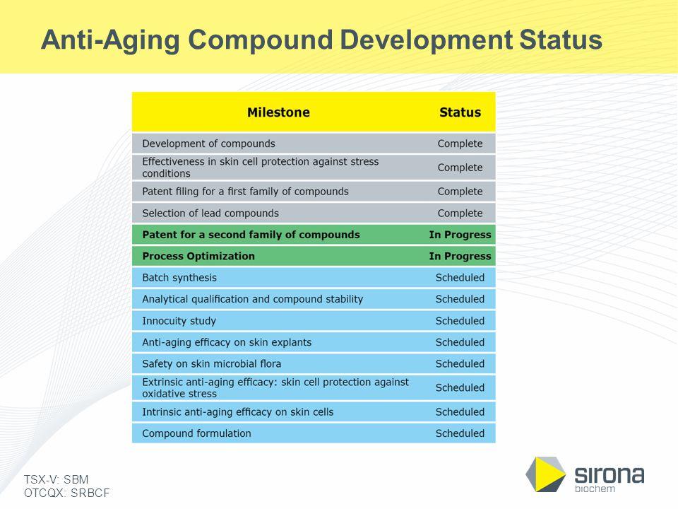 TSX-V: SBM OTCQX: SRBCF Anti-Aging Compound Development Status