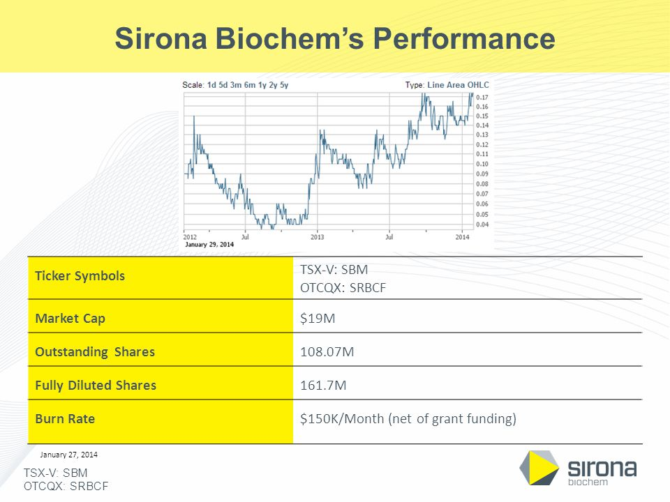 TSX-V: SBM OTCQX: SRBCF Sirona Biochem's Performance Ticker Symbols TSX-V: SBM OTCQX: SRBCF Market Cap$19M Outstanding Shares108.07M Fully Diluted Shares161.7M Burn Rate$150K/Month (net of grant funding) January 27, 2014
