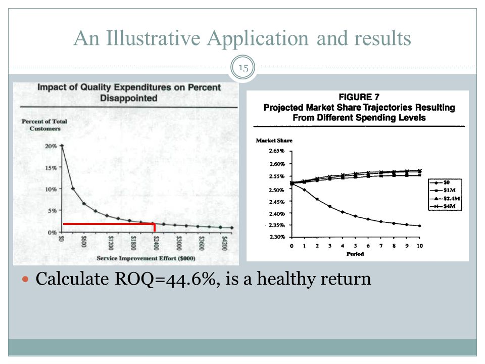 An Illustrative Application and results 15 Calculate ROQ=44.6%, is a healthy return