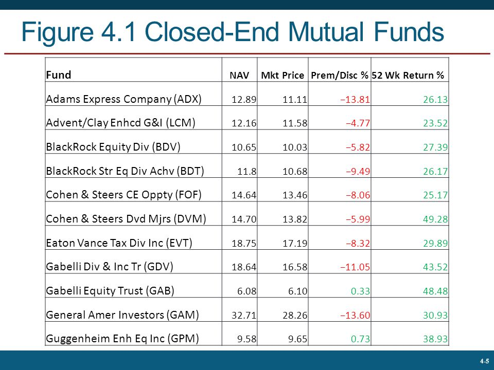 The McGraw-Hill Companies, © 2013 5 4-5 Figure 4.1 Closed-End Mutual Funds Fund NAVMkt PricePrem/Disc %52 Wk Return % Adams Express Company (ADX) 12.8911.11−13.8126.13 Advent/Clay Enhcd G&I (LCM) 12.1611.58−4.7723.52 BlackRock Equity Div (BDV) 10.6510.03−5.8227.39 BlackRock Str Eq Div Achv (BDT) 11.810.68−9.4926.17 Cohen & Steers CE Oppty (FOF) 14.6413.46−8.0625.17 Cohen & Steers Dvd Mjrs (DVM) 14.7013.82−5.9949.28 Eaton Vance Tax Div Inc (EVT) 18.7517.19−8.3229.89 Gabelli Div & Inc Tr (GDV) 18.6416.58−11.0543.52 Gabelli Equity Trust (GAB) 6.086.100.3348.48 General Amer Investors (GAM) 32.7128.26−13.6030.93 Guggenheim Enh Eq Inc (GPM) 9.589.650.7338.93