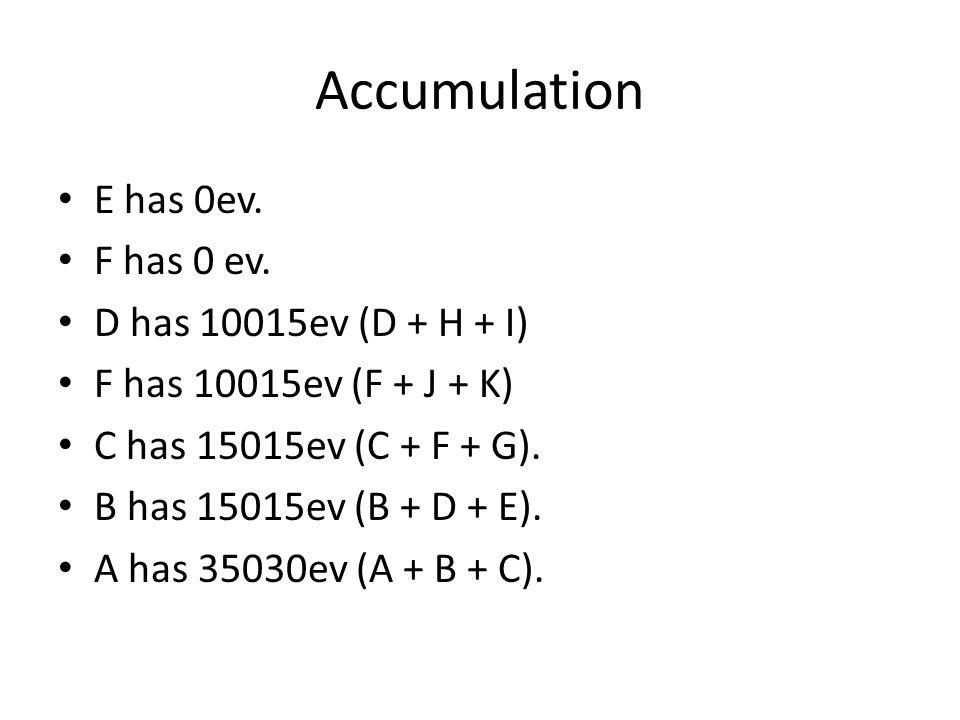 E has 0ev. F has 0 ev.