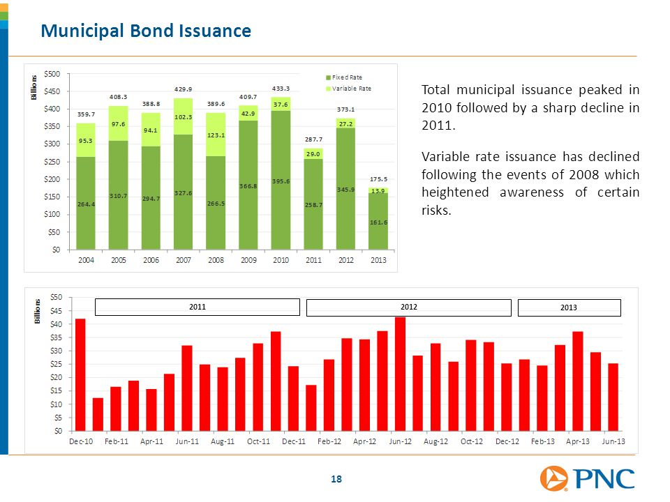 18 Municipal Bond Issuance Total municipal issuance peaked in 2010 followed by a sharp decline in 2011. Variable rate issuance has declined following