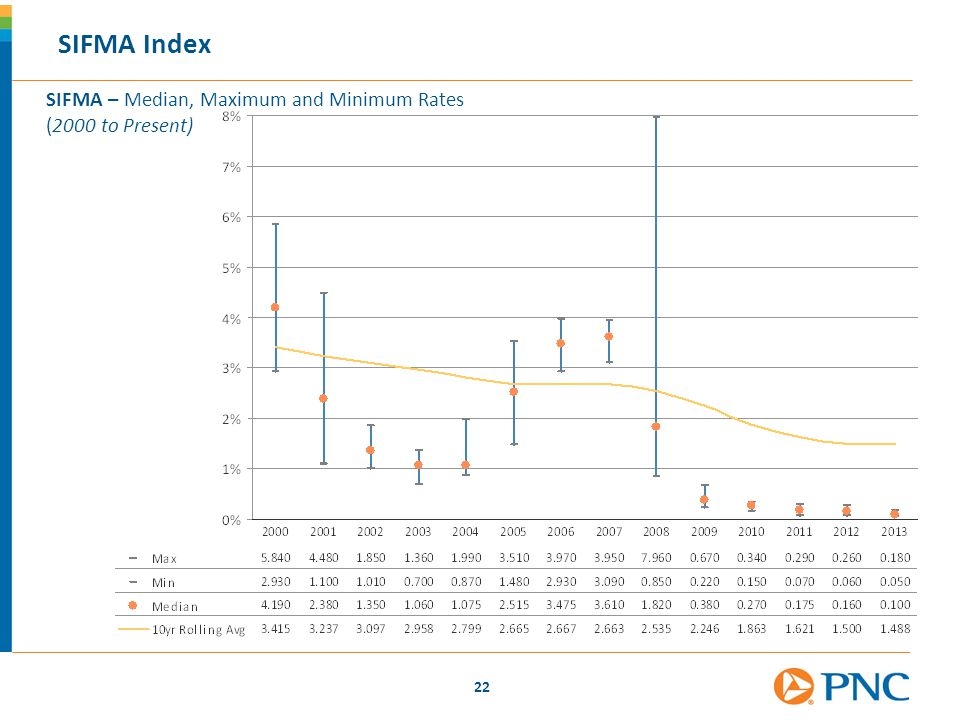22 SIFMA Index SIFMA – Median, Maximum and Minimum Rates (2000 to Present)