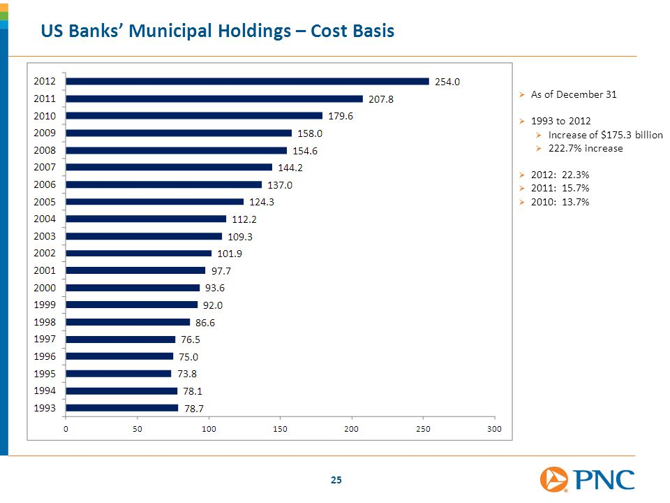 25 US Banks' Municipal Holdings – Cost Basis  As of December 31  1993 to 2012  Increase of $175.3 billion  222.7% increase  2012: 22.3%  2011: 1