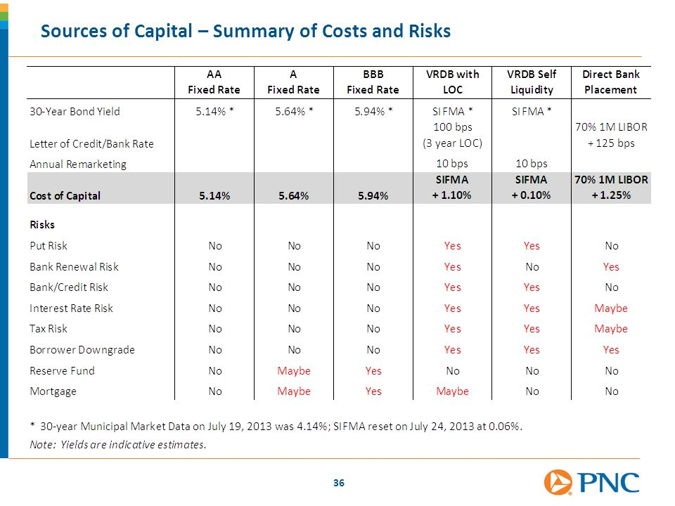 36 Sources of Capital – Summary of Costs and Risks