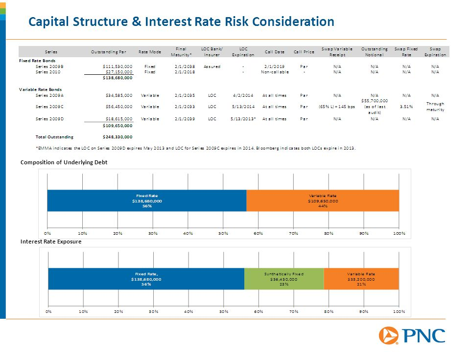 Capital Structure & Interest Rate Risk Consideration Composition of Underlying Debt Interest Rate Exposure