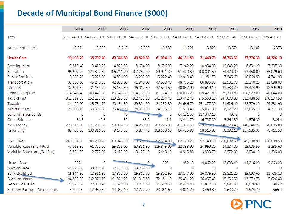 5 Decade of Municipal Bond Finance ($000)