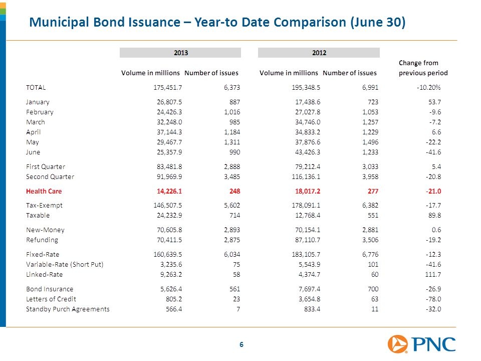 6 Municipal Bond Issuance – Year-to Date Comparison (June 30)