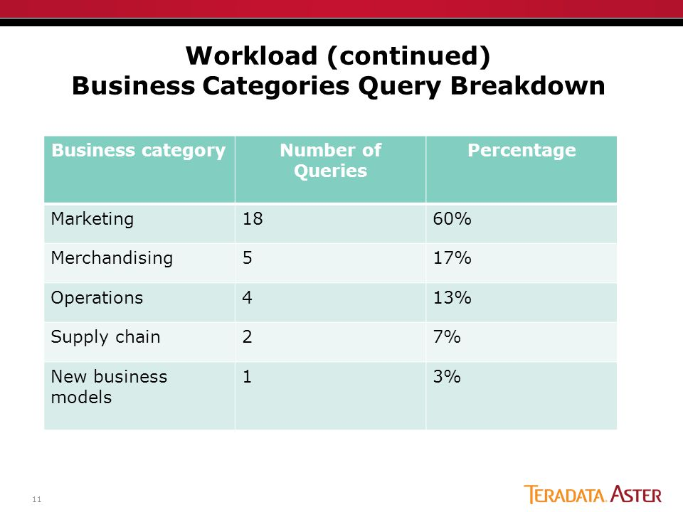 11 Workload (continued) Business Categories Query Breakdown Business categoryNumber of Queries Percentage Marketing1860% Merchandising517% Operations413% Supply chain27% New business models 13%