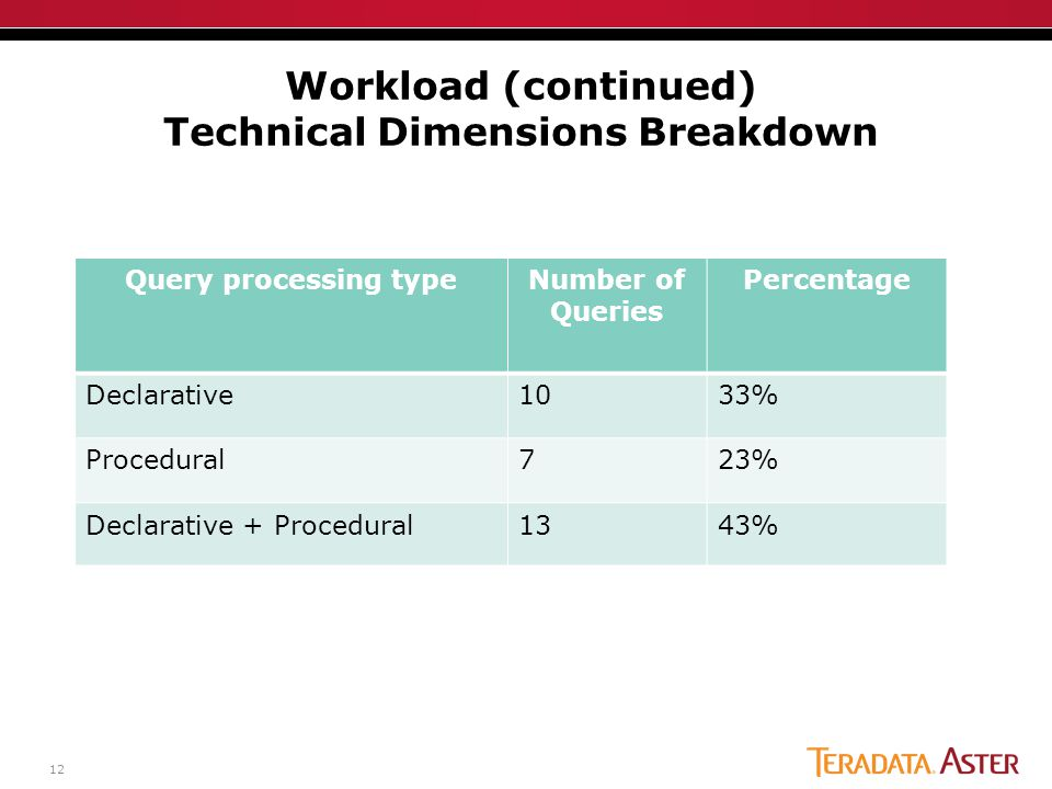12 Workload (continued) Technical Dimensions Breakdown Query processing typeNumber of Queries Percentage Declarative1033% Procedural723% Declarative +