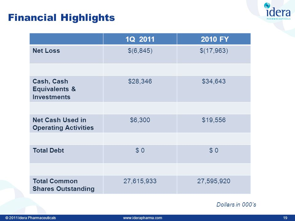 © 2011 Idera Pharmaceuticalswww.iderapharma.com 19 Financial Highlights 1Q 2011 2010 FY Net Loss$(6,845)$(17,963) Cash, Cash Equivalents & Investments $28,346$34,643 Net Cash Used in Operating Activities $6,300$19,556 Total Debt$ 0 Total Common Shares Outstanding 27,615,93327,595,920 Dollars in 000's