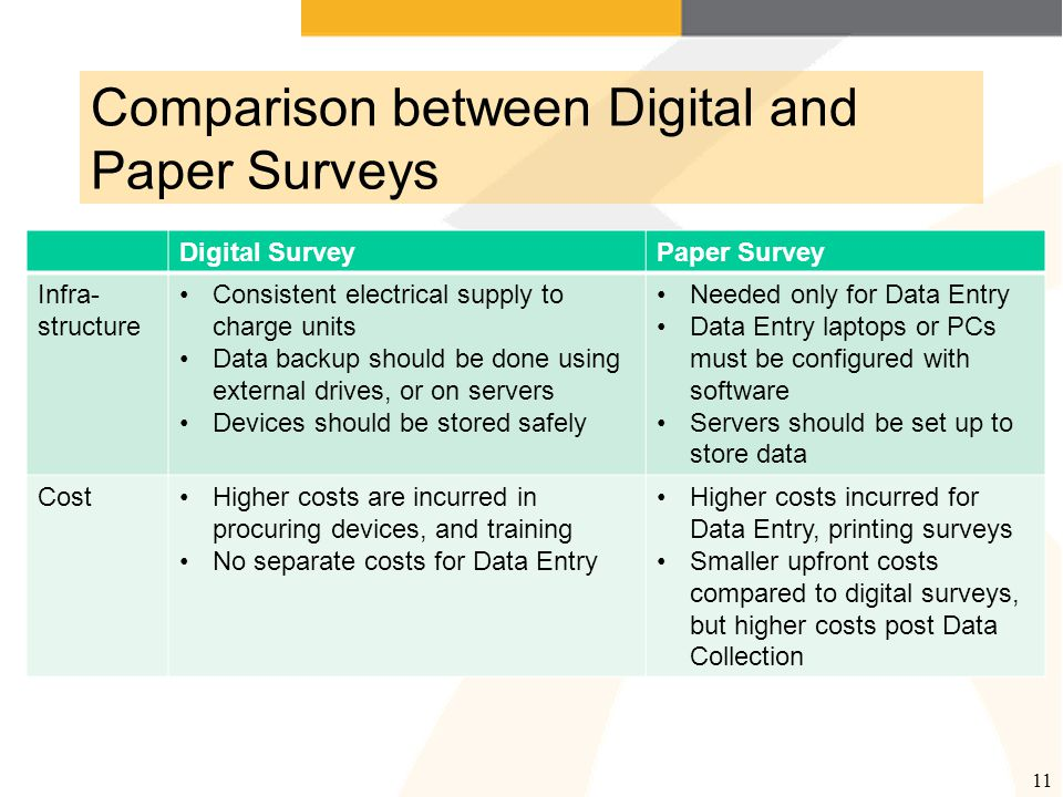 Comparison between Digital and Paper Surveys 11 Digital SurveyPaper Survey Infra- structure Consistent electrical supply to charge units Data backup should be done using external drives, or on servers Devices should be stored safely Needed only for Data Entry Data Entry laptops or PCs must be configured with software Servers should be set up to store data CostHigher costs are incurred in procuring devices, and training No separate costs for Data Entry Higher costs incurred for Data Entry, printing surveys Smaller upfront costs compared to digital surveys, but higher costs post Data Collection