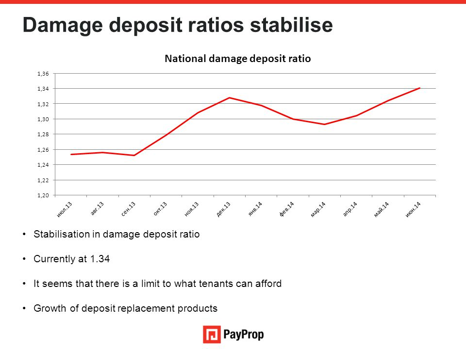 Damage deposit ratios stabilise Stabilisation in damage deposit ratio Currently at 1.34 It seems that there is a limit to what tenants can afford Grow