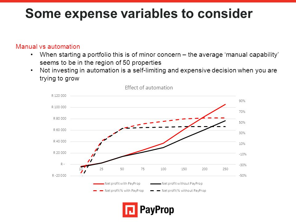 Some expense variables to consider Manual vs automation When starting a portfolio this is of minor concern – the average 'manual capability' seems to