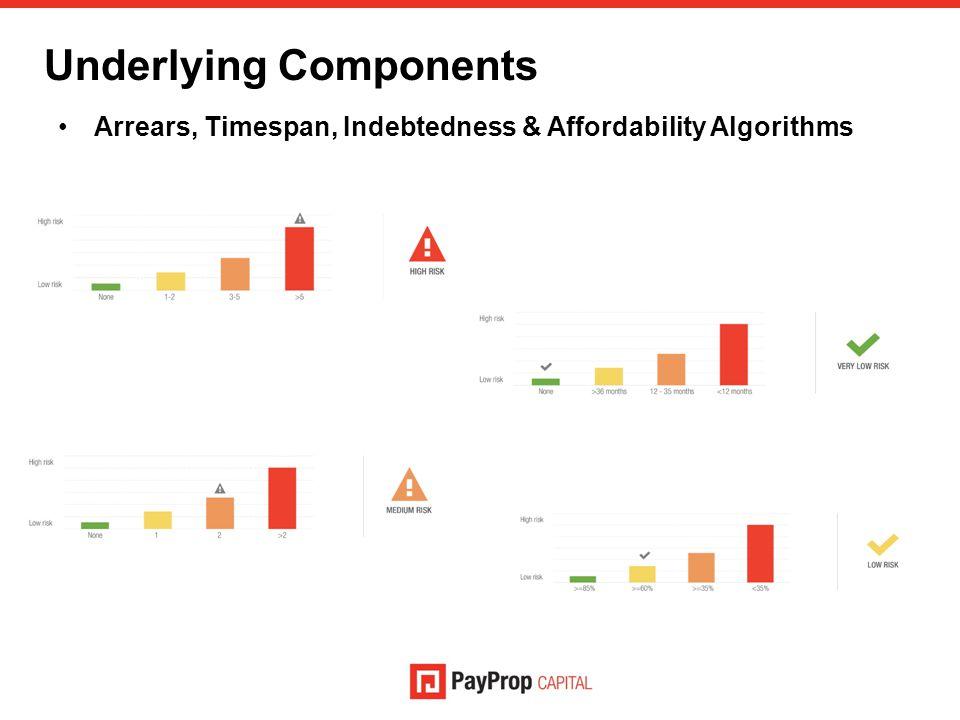 Underlying Components Arrears, Timespan, Indebtedness & Affordability Algorithms
