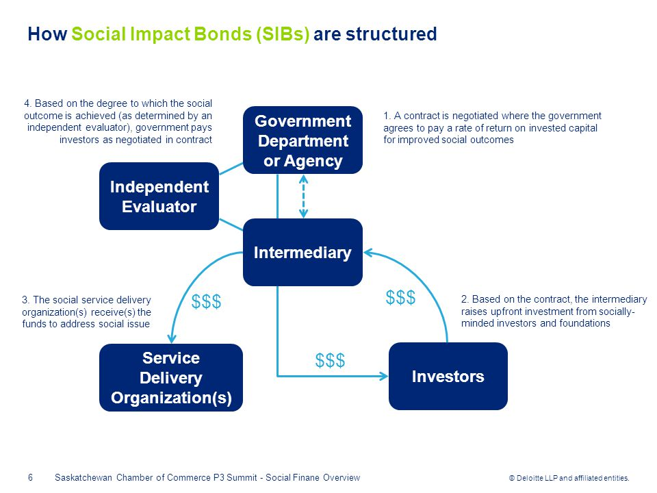 © Deloitte LLP and affiliated entities. How Social Impact Bonds (SIBs) are structured 6 4.