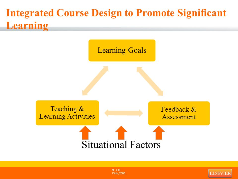 Steps to Designing Courses that Promote Significant Learning 1.Evaluate Situational Factors 2.Develop Learning Goals 3.Establish Assessment Tools 4.Create Teaching and Learning Activities 5.Integrate the Key Components 10: L.D.