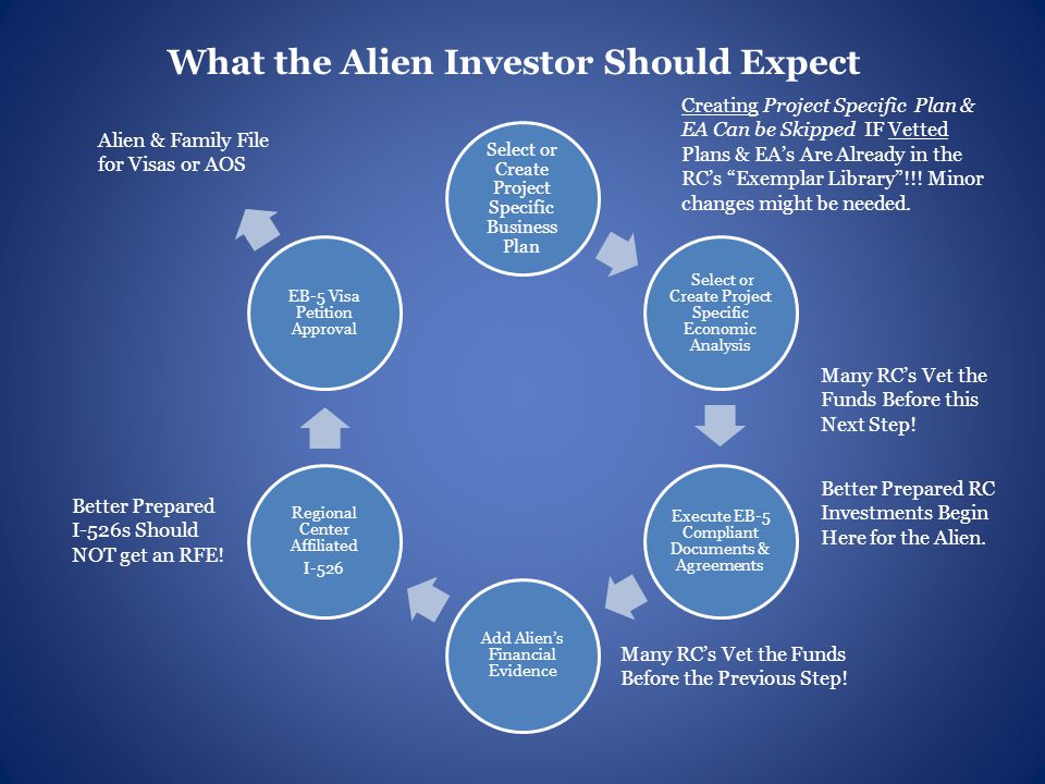 Select or Create Project Specific Business Plan Select or Create Project Specific Economic Analysis Execute EB-5 Compliant Documents & Agreements Add Alien's Financial Evidence Regional Center Affiliated I-526 EB-5 Visa Petition Approval Alien & Family File for Visas or AOS Creating Project Specific Plan & EA Can be Skipped IF Vetted Plans & EA's Are Already in the RC's Exemplar Library !!.