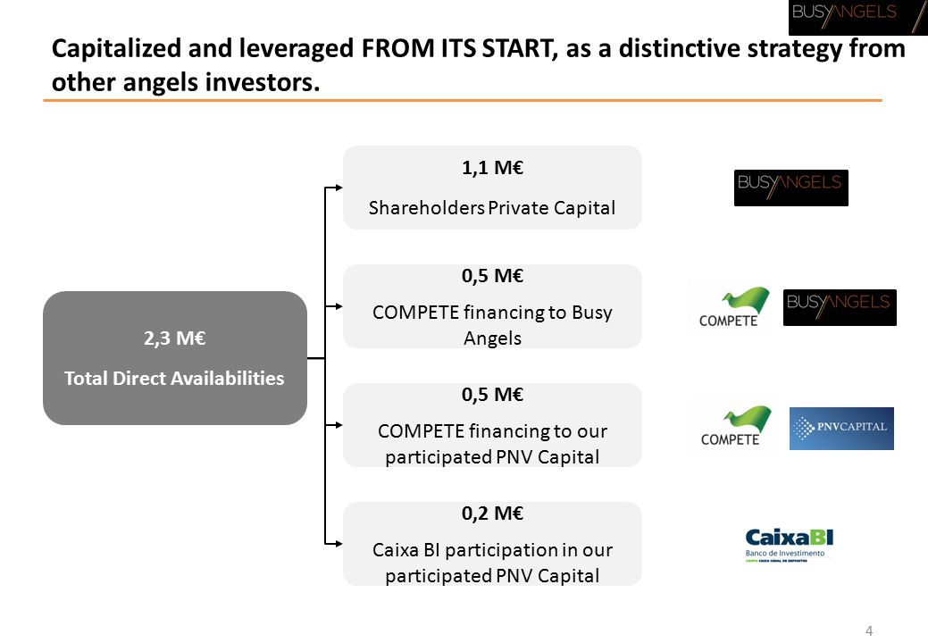 Capitalized and leveraged FROM ITS START, as a distinctive strategy from other angels investors.