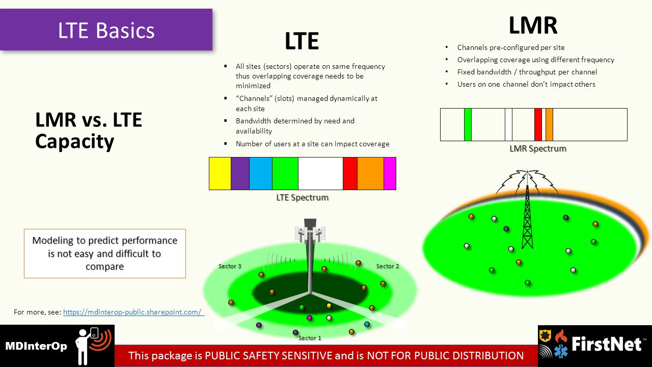 LTE Basics Channels pre-configured per site Overlapping coverage using different frequency Fixed bandwidth / throughput per channel Users on one channel don't impact others  All sites (sectors) operate on same frequency thus overlapping coverage needs to be minimized  Channels (slots) managed dynamically at each site  Bandwidth determined by need and availability  Number of users at a site can impact coverage Sector 1 Sector 2 Sector 3 LTE Spectrum LMR Spectrum Modeling to predict performance is not easy and difficult to compare LMR vs.
