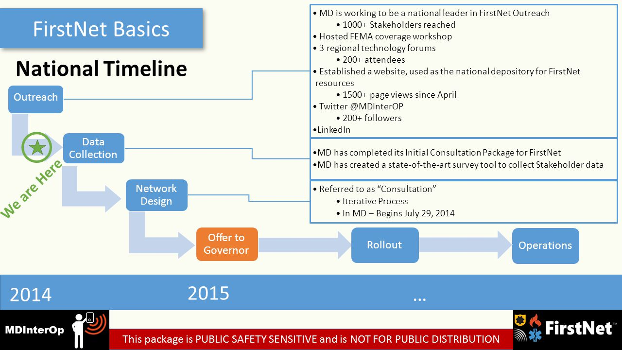 FirstNet Basics National Timeline 2014 2015 … MD is working to be a national leader in FirstNet Outreach 1000+ Stakeholders reached Hosted FEMA coverage workshop 3 regional technology forums 200+ attendees Established a website, used as the national depository for FirstNet resources 1500+ page views since April Twitter @MDInterOP 200+ followers LinkedIn MD has completed its Initial Consultation Package for FirstNet MD has created a state-of-the-art survey tool to collect Stakeholder data Outreach Data Collection Referred to as Consultation Iterative Process In MD – Begins July 29, 2014 We are Here Network Design Operations Offer to Governor Rollout