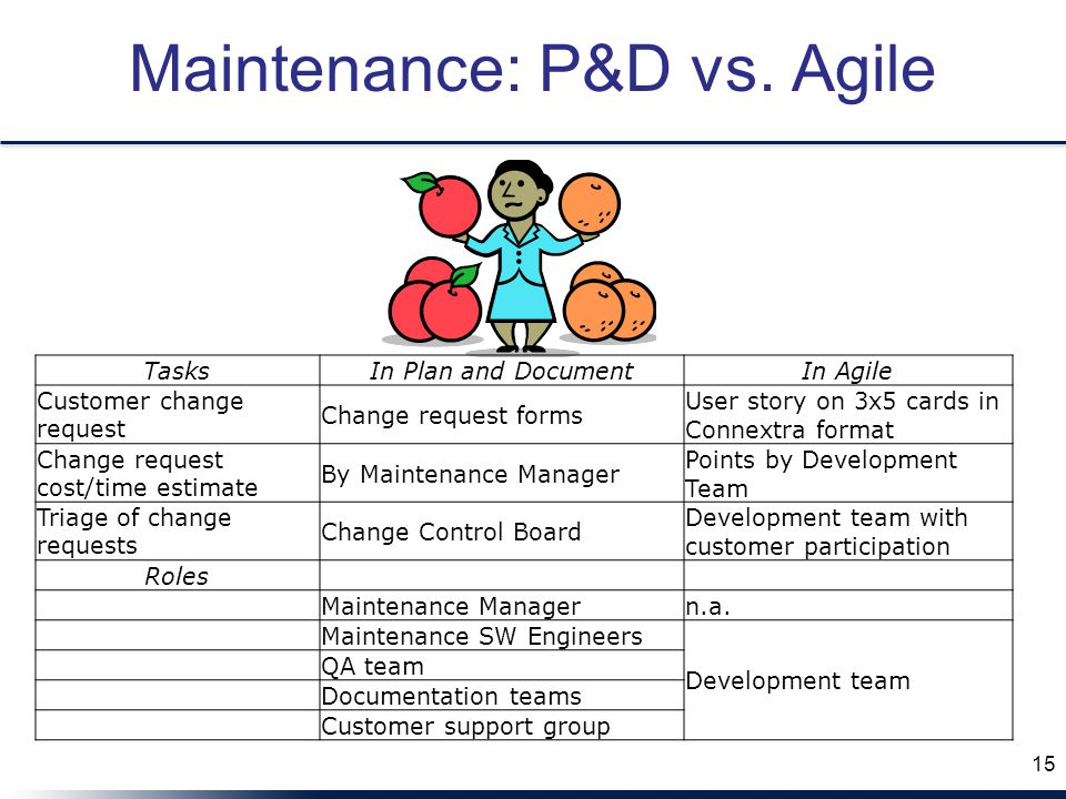 15 Maintenance: P&D vs. Agile TasksIn Plan and DocumentIn Agile Customer change request Change request forms User story on 3x5 cards in Connextra form