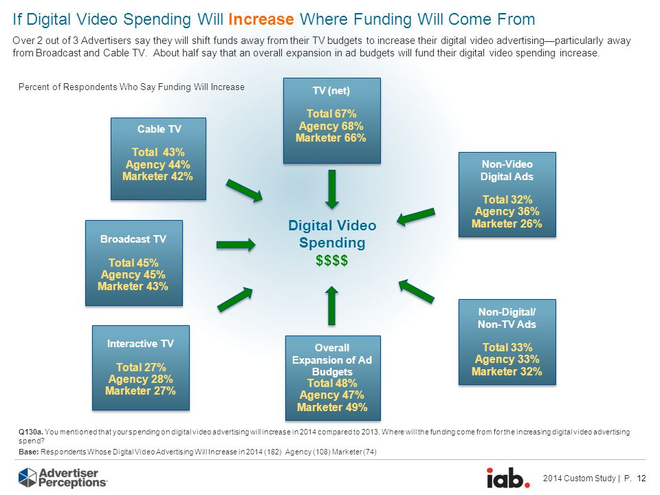 2014 Custom Study | P. 12 If Digital Video Spending Will Increase Where Funding Will Come From Over 2 out of 3 Advertisers say they will shift funds a