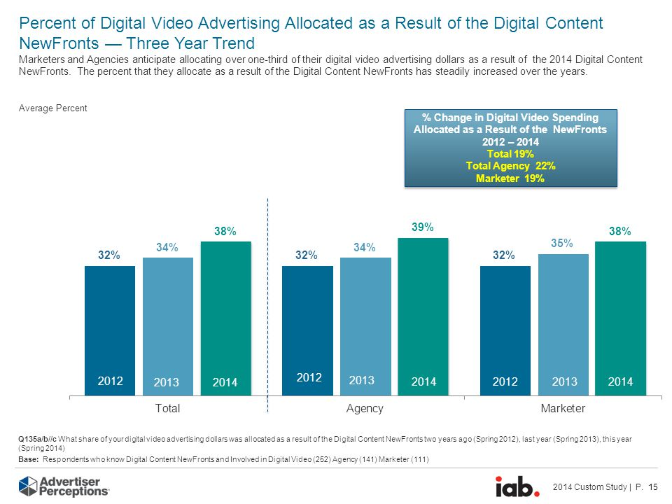 2014 Custom Study | P. 15 Percent of Digital Video Advertising Allocated as a Result of the Digital Content NewFronts — Three Year Trend Marketers and