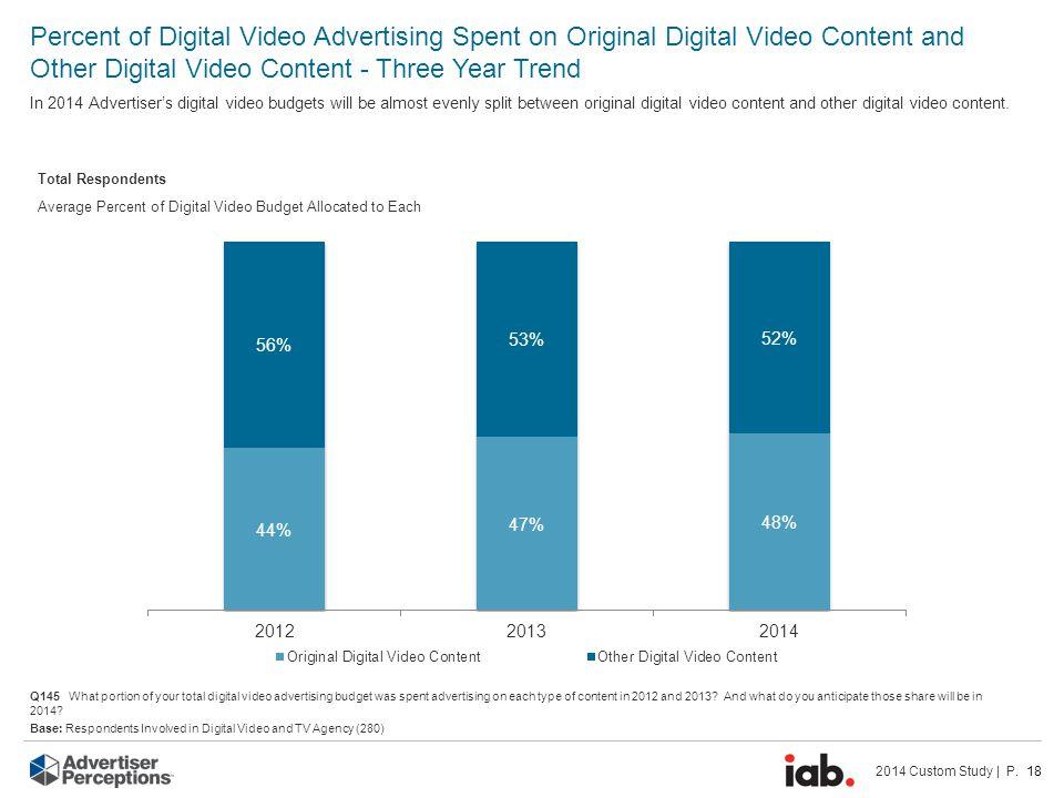2014 Custom Study | P. 18 Average Percent of Digital Video Budget Allocated to Each Percent of Digital Video Advertising Spent on Original Digital Vid
