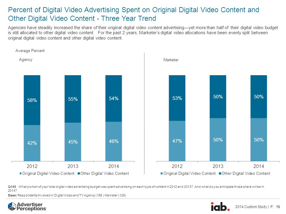 2014 Custom Study | P. 19 Average Percent Agency Marketer Percent of Digital Video Advertising Spent on Original Digital Video Content and Other Digit