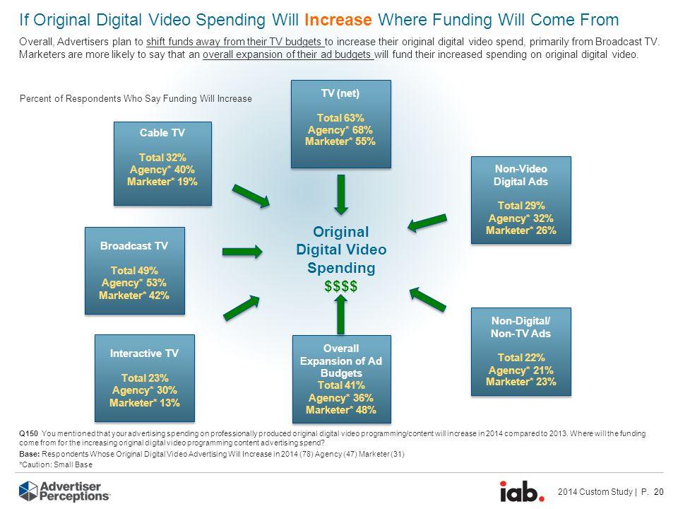 2014 Custom Study | P. 20 Percent of Respondents Who Say Funding Will Increase Original Digital Video Spending $$$$ TV (net) Total 63% Agency* 68% Mar