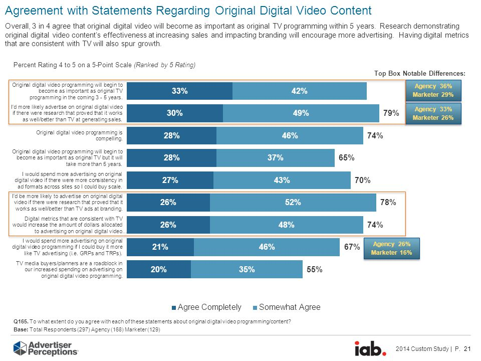 2014 Custom Study | P. 21 Q165. To what extent do you agree with each of these statements about original digital video programming/content? Base: Tota