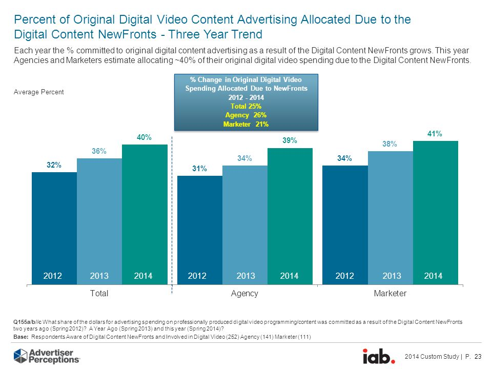 2014 Custom Study | P. 23 Average Percent % Change in Original Digital Video Spending Allocated Due to NewFronts 2012 - 2014 Total 25% Agency 26% Mark